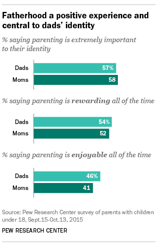 Pew Research Fathering Stats