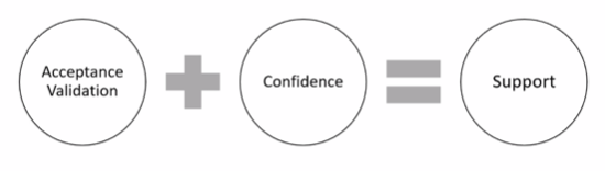 validation + confidence = supportive statement.